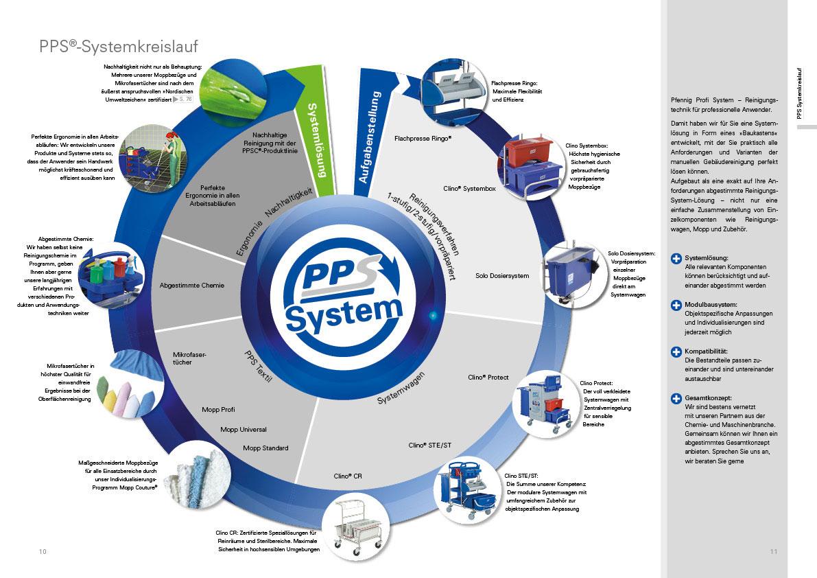 PPS Produktkatalog